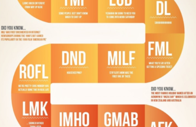 Find Out How Well You Know Acronyms